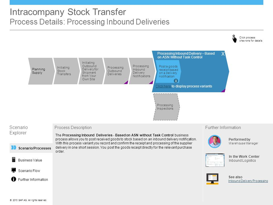 Intracompany Stock Transfer Process Details: Processing Inbound Deliveries