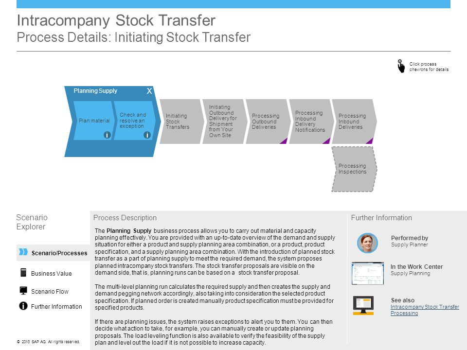 Intracompany Stock Transfer Process Details: Initiating Stock Transfer