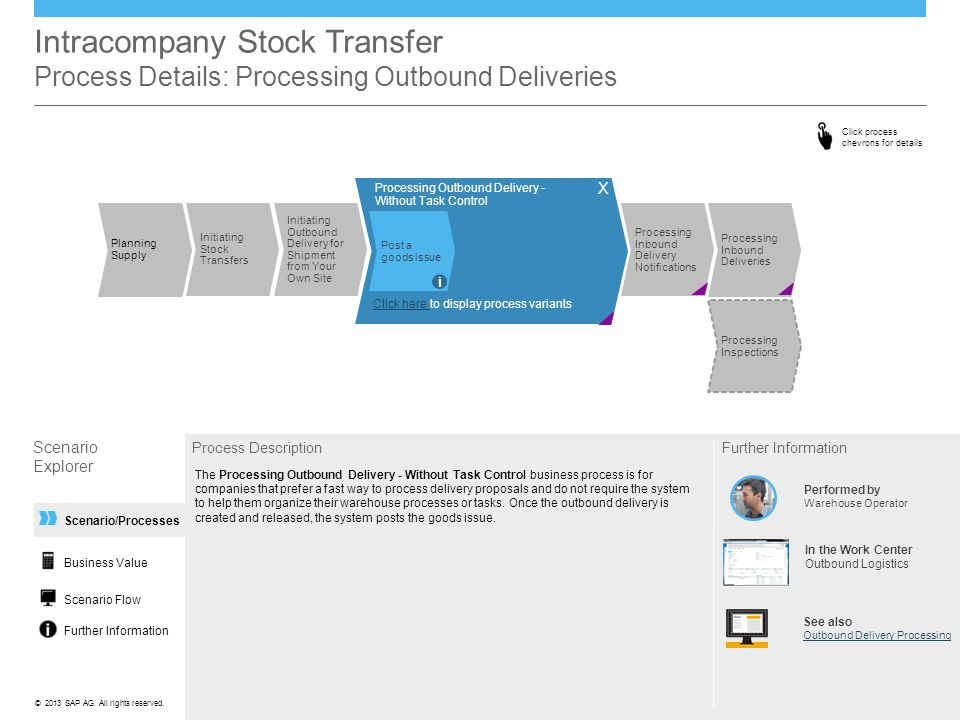 Intracompany Stock Transfer Process Details: Processing Outbound Deliveries
