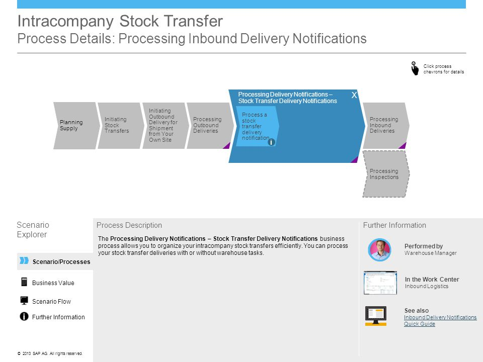 Intracompany Stock Transfer Process Details: Processing Inbound Delivery Notifications