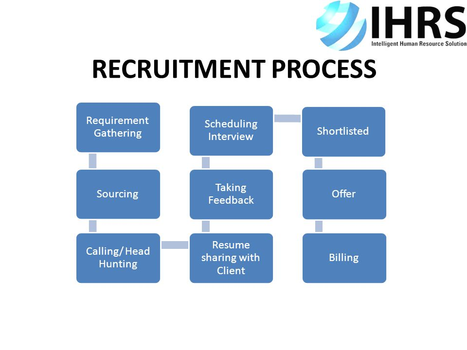 RECRUITMENT PROCESS Requirement Gathering Sourcing