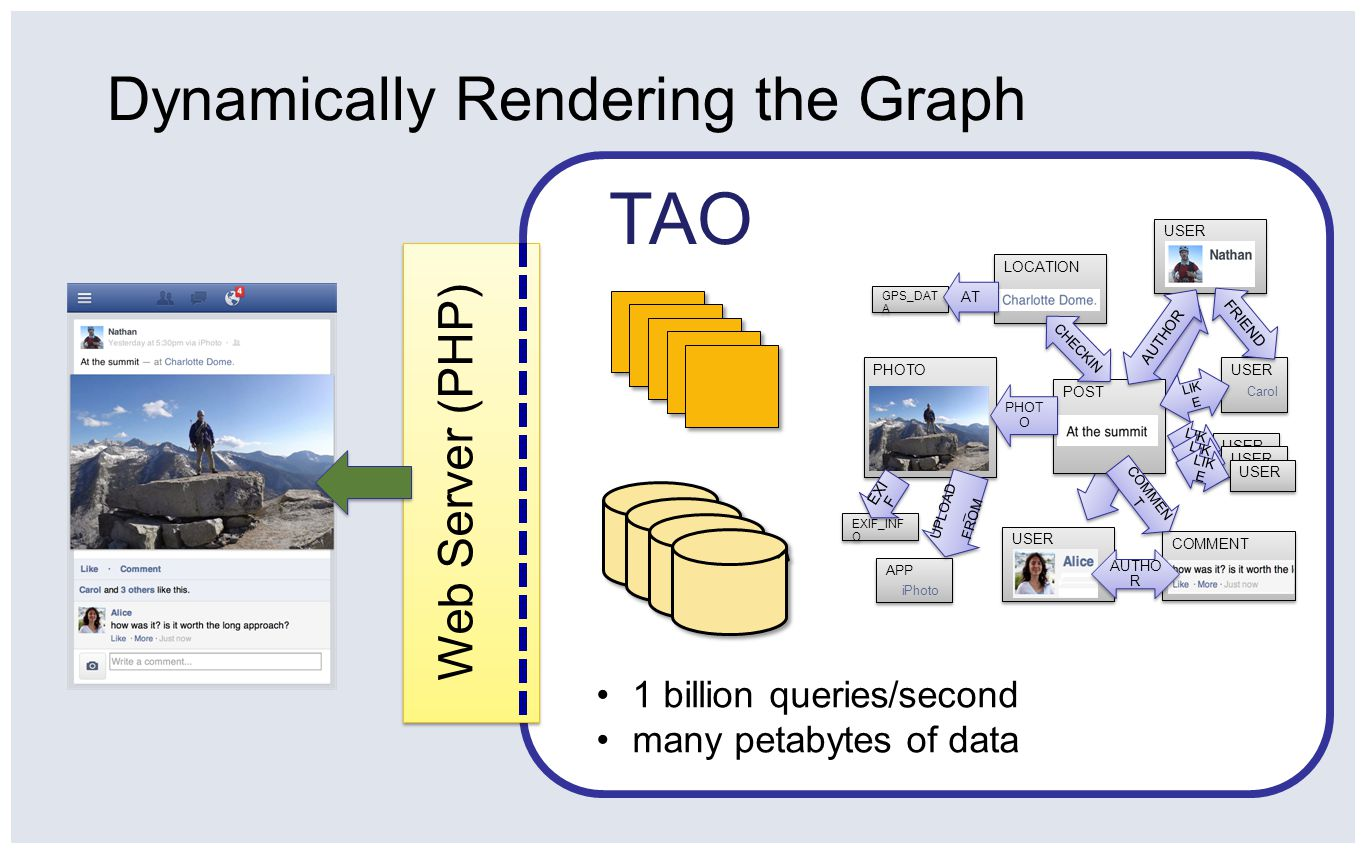 TAO Facebook's Distributed Data Store for the Social Graph - ppt