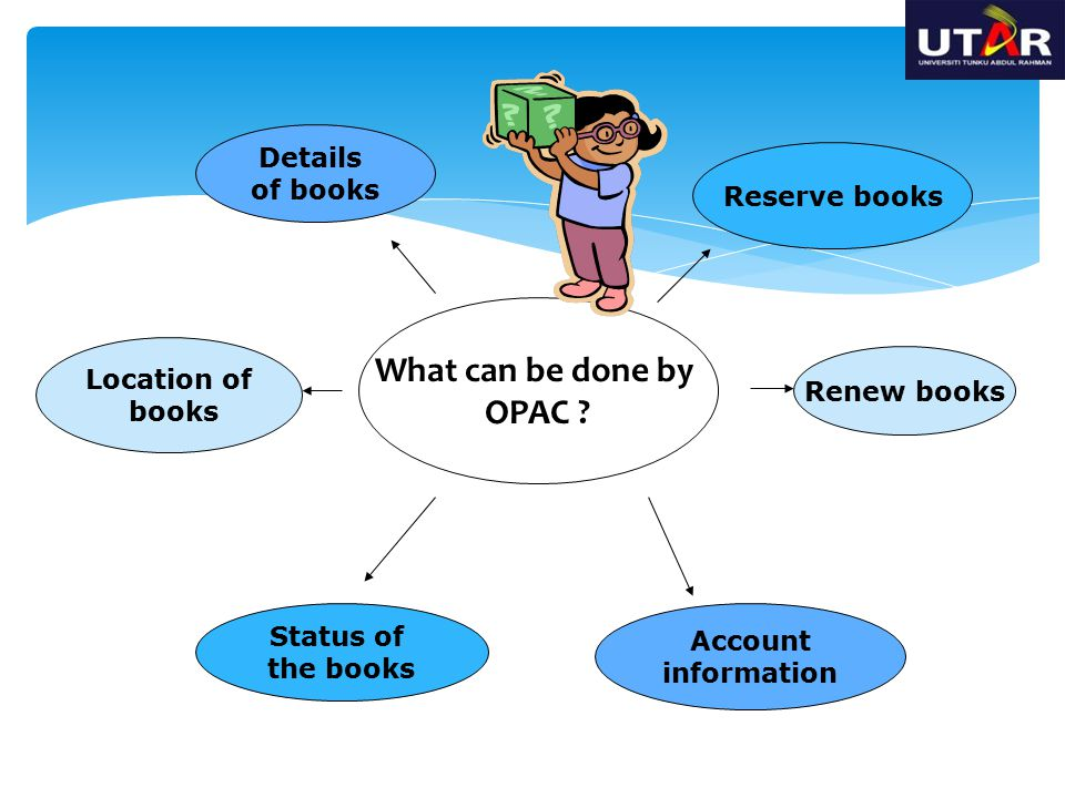 What can be done by OPAC Details of books Reserve books Location of