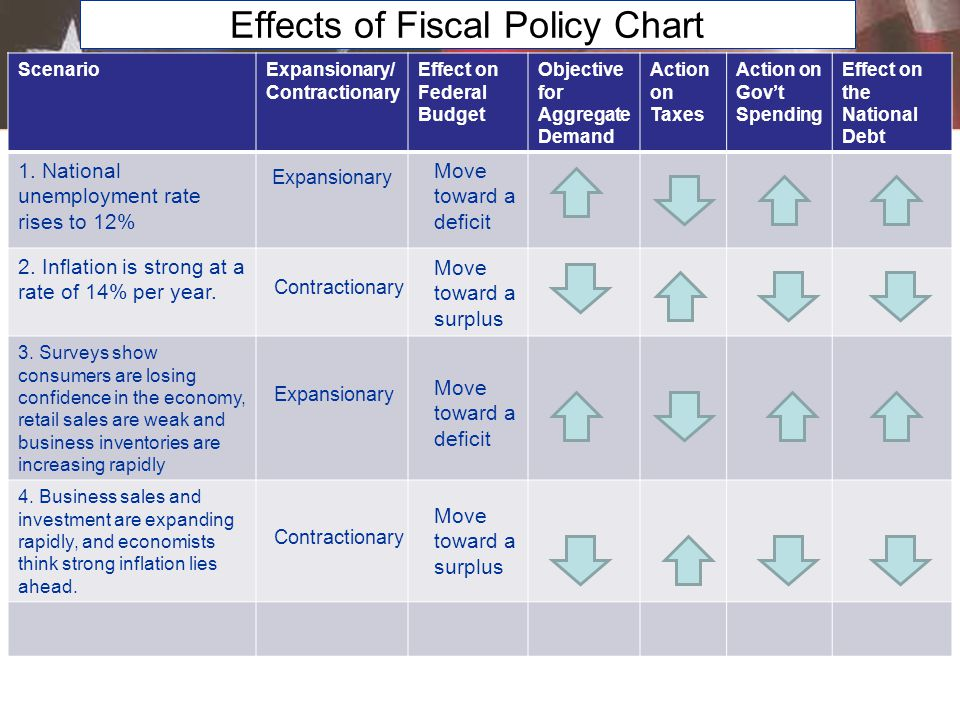 economics chapter 14 federal taxes and spending state and local taxes and spending In this episode we learn how government use taxes and spending influence the economy sometimes the government gives, and sometimes it takes and the giving and the taking can have a profound.
