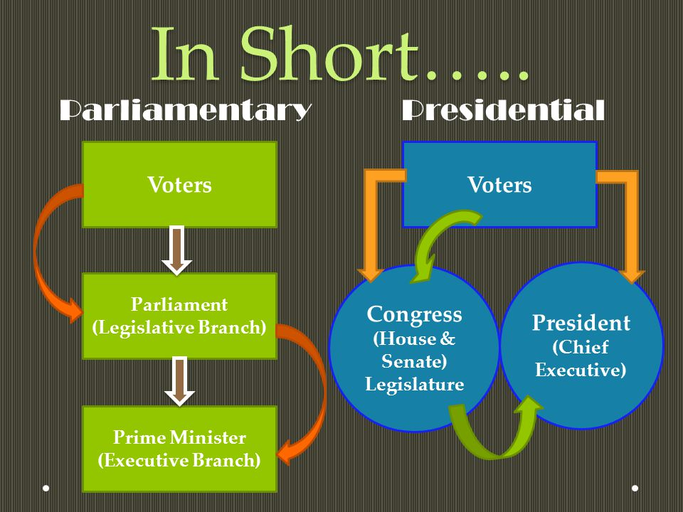 In Short….. Parliamentary Presidential Voters Voters Congress