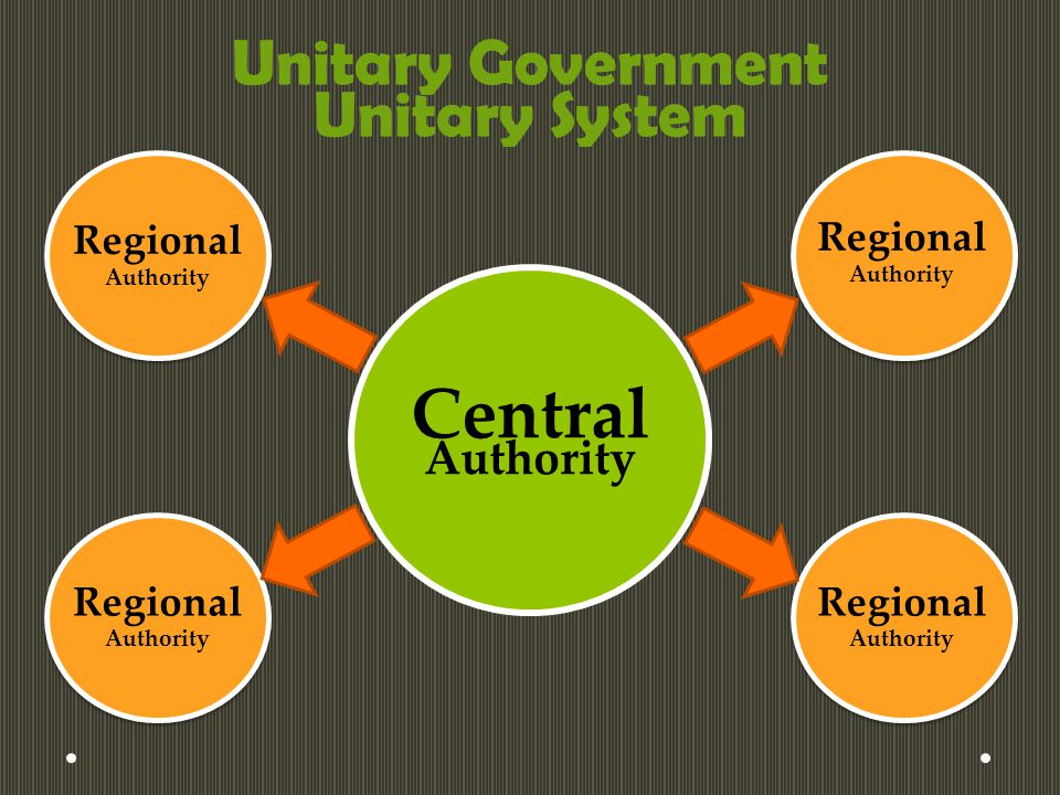 Unitary Government Unitary System