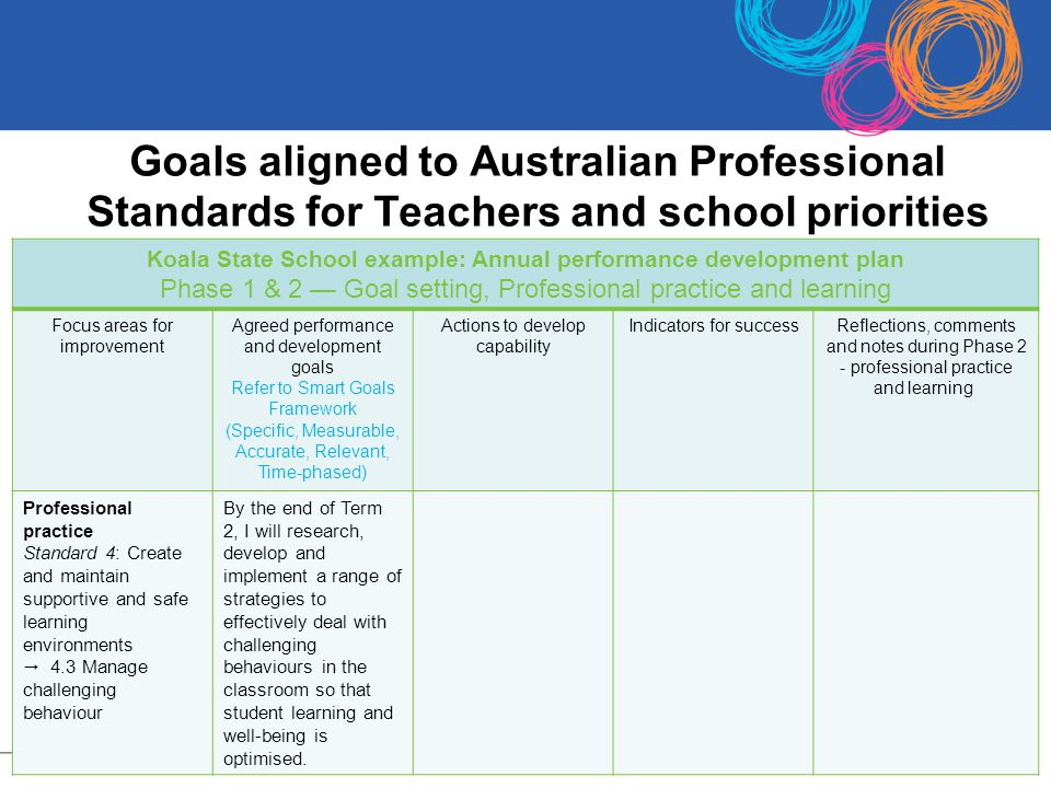 Koala State School Example Annual Performance Development Plan 13 Professional Learning