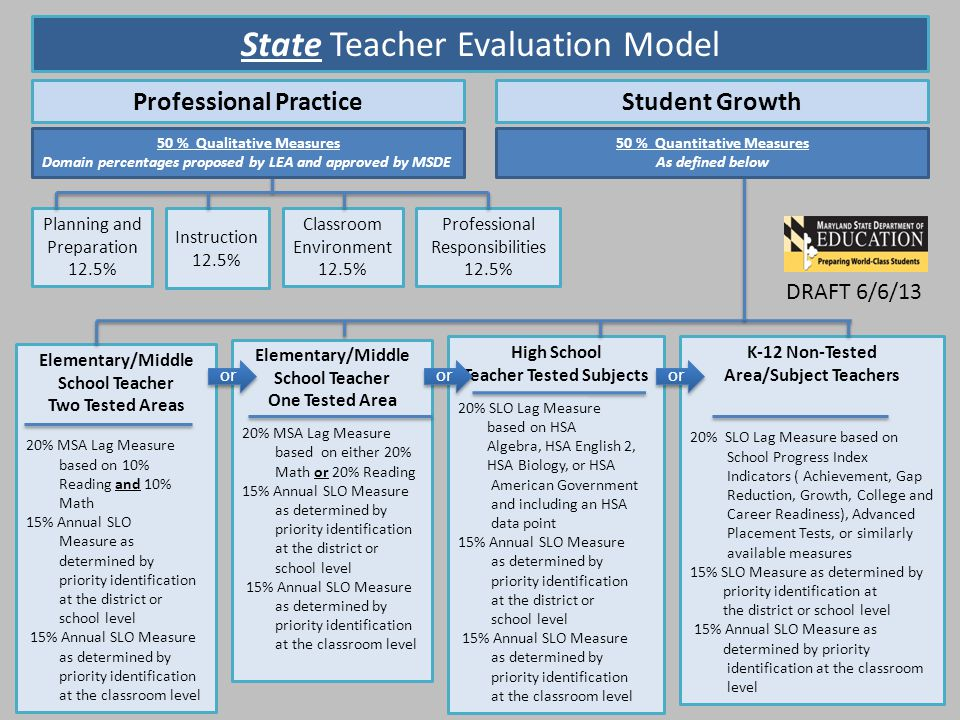 State Teacher Evaluation Model