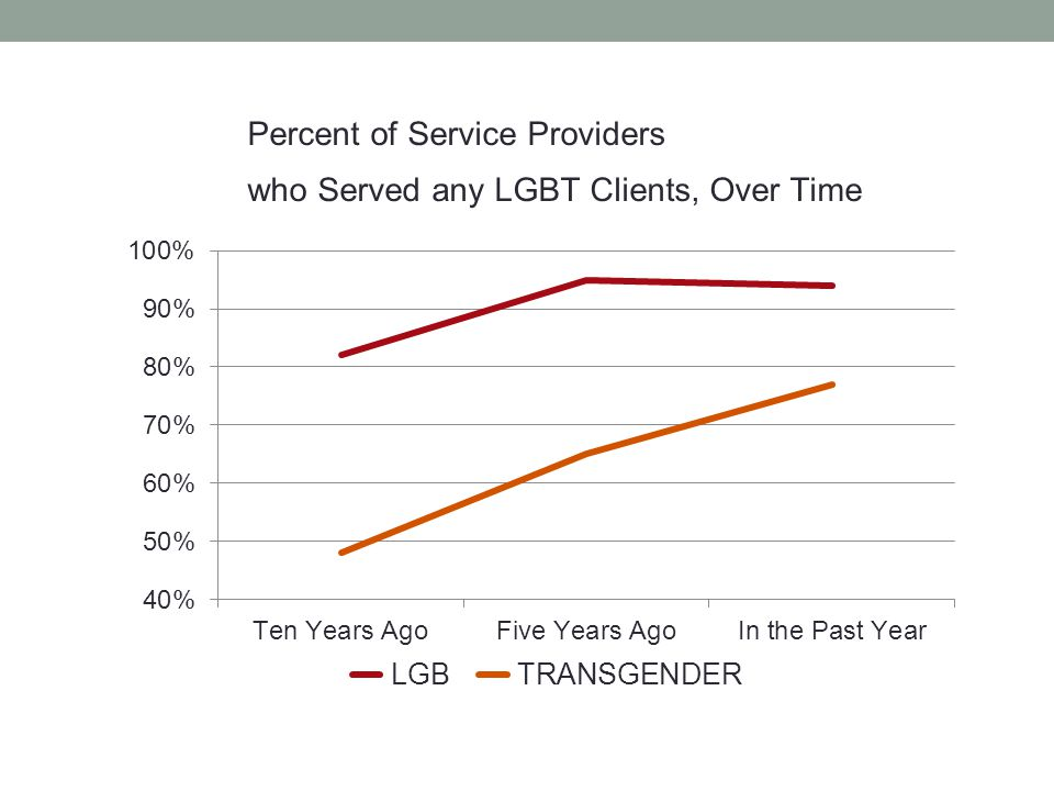 Percent of Service Providers