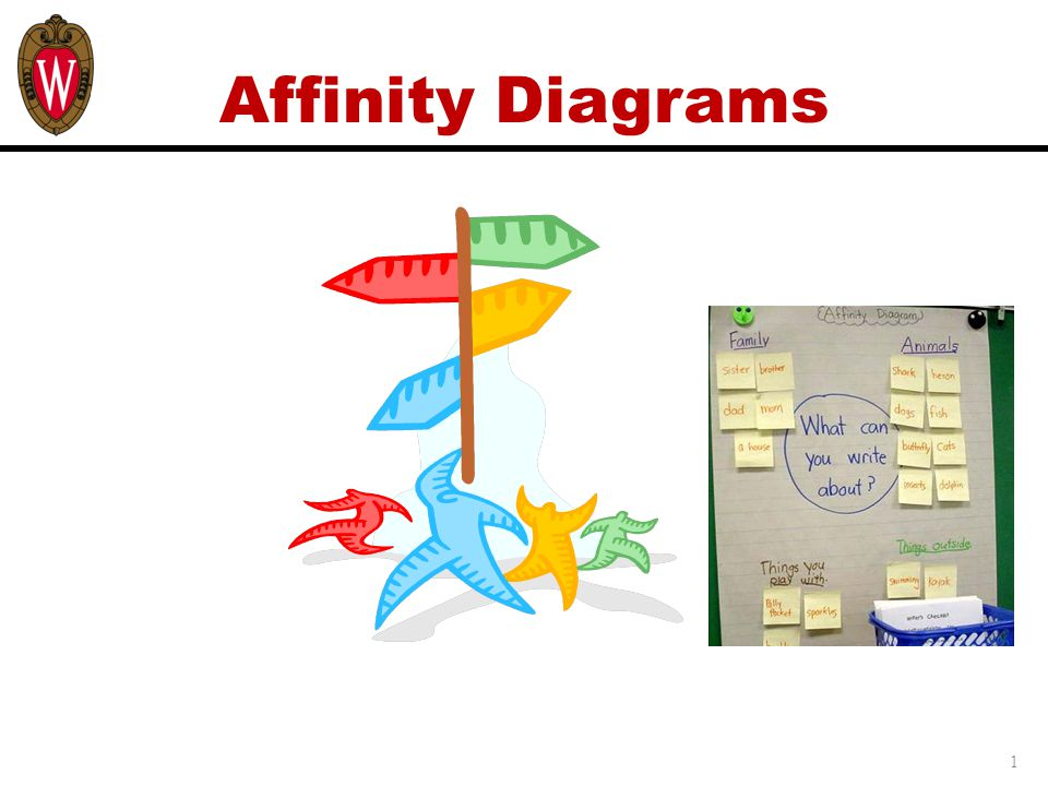 Affinity Diagrams