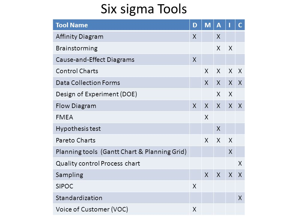 Lean Six Sigma Deployment In Kuwait Central Blood Bank Ppt Download