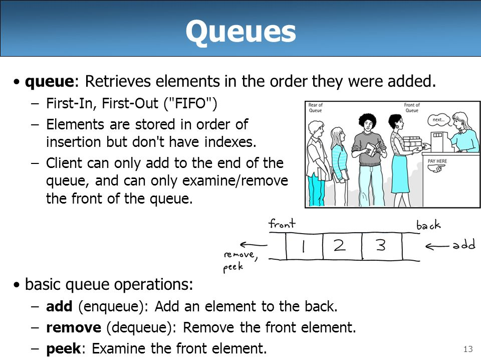 Queues queue: Retrieves elements in the order they were added.