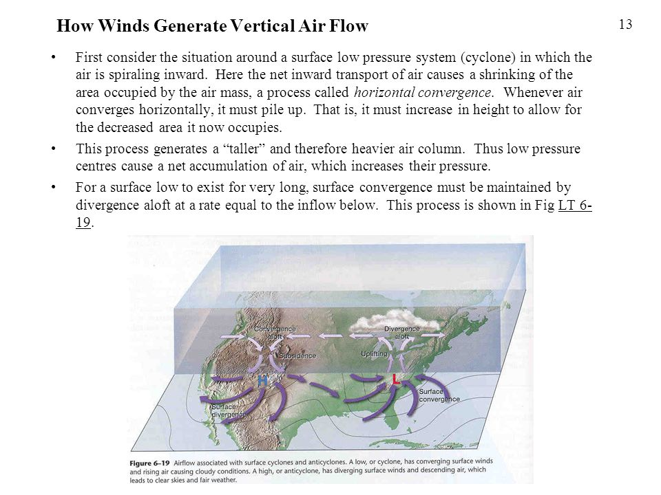 How Winds Generate Vertical Air Flow