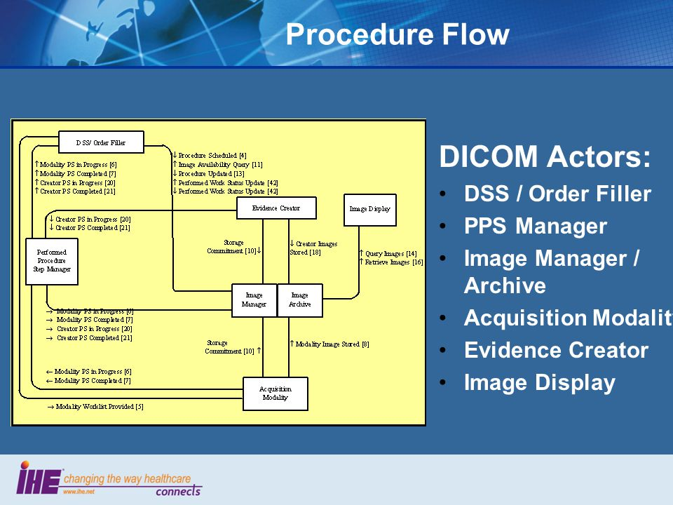 Procedure Flow DICOM Actors: DSS / Order Filler PPS Manager