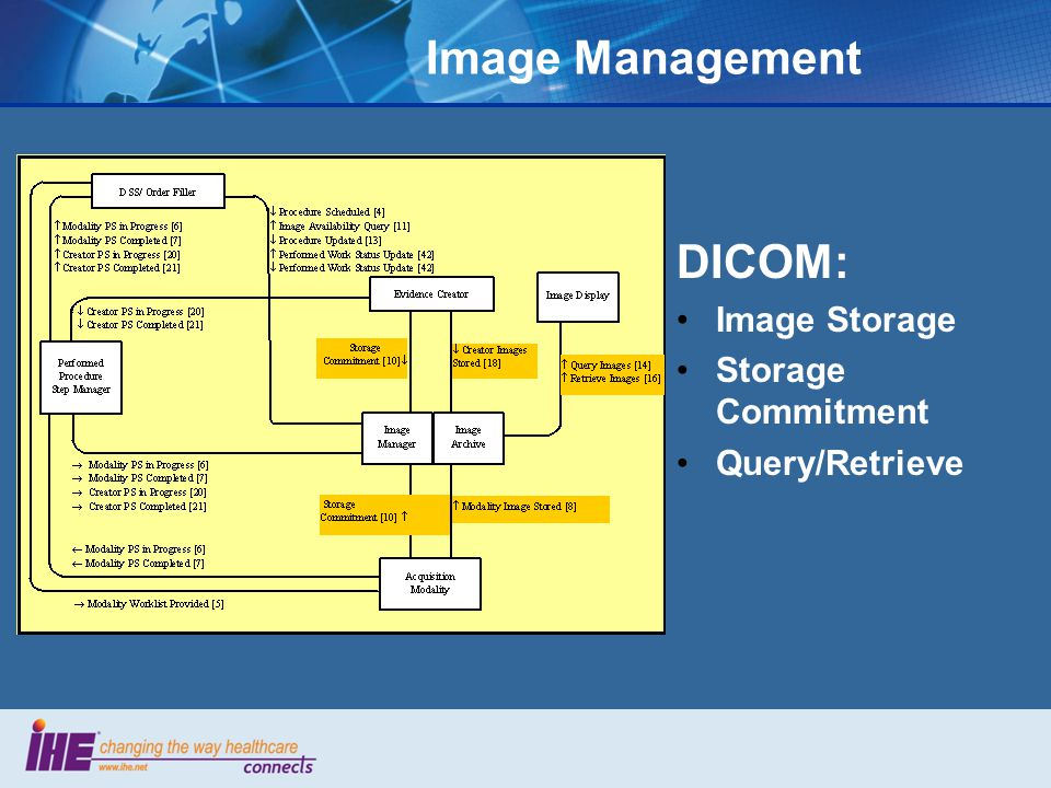 Image Management DICOM: Image Storage Storage Commitment