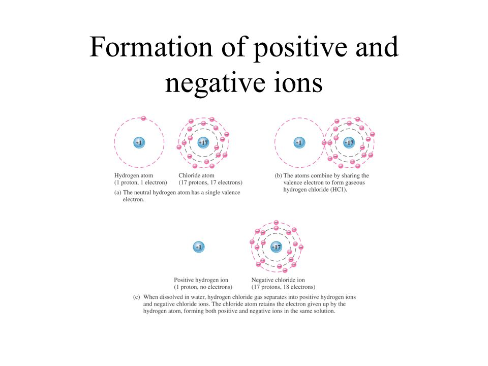 Formation of positive and negative ions