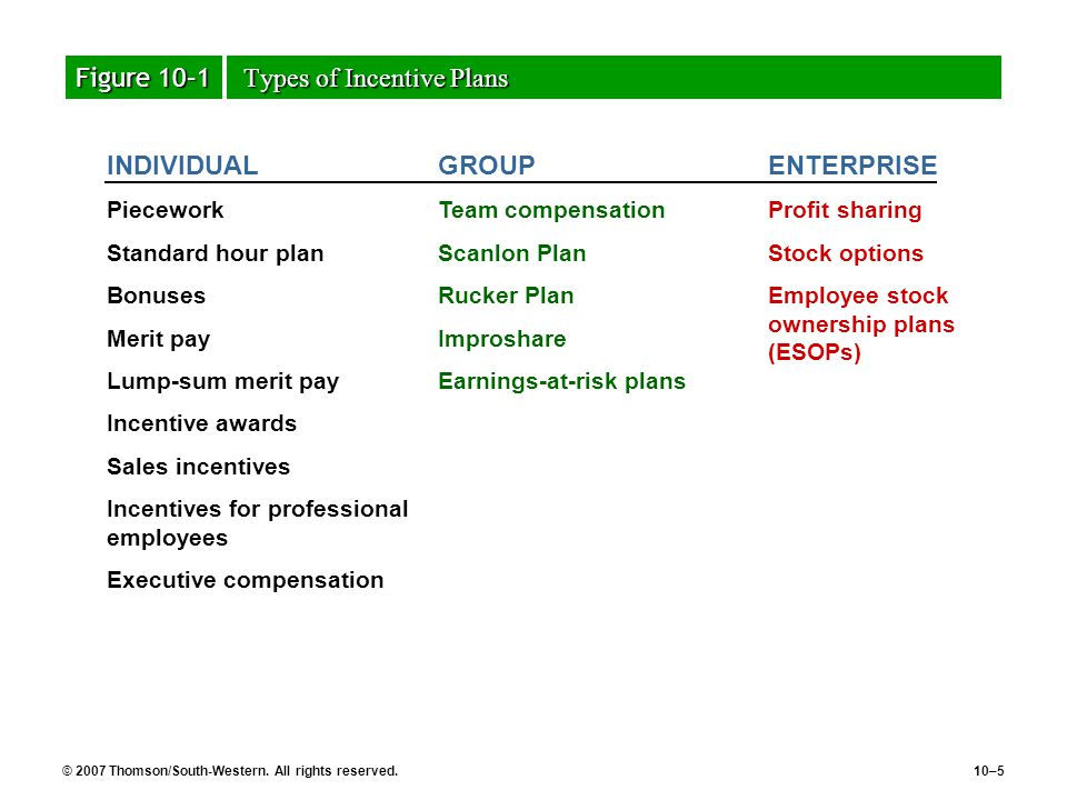different types of incentives for employees