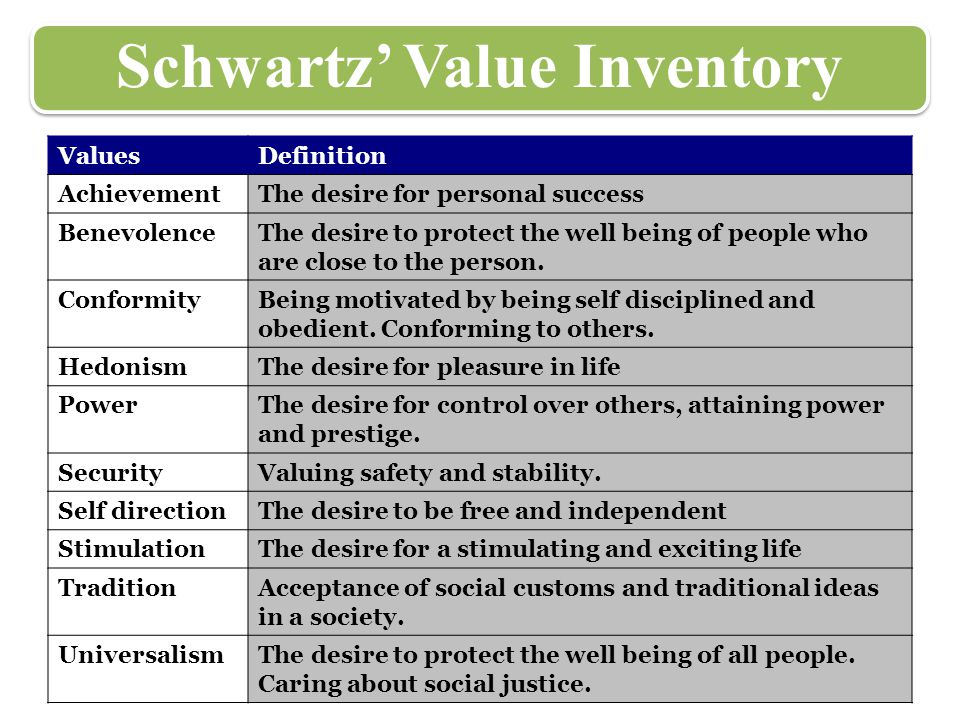 Schwartz' Value Inventory