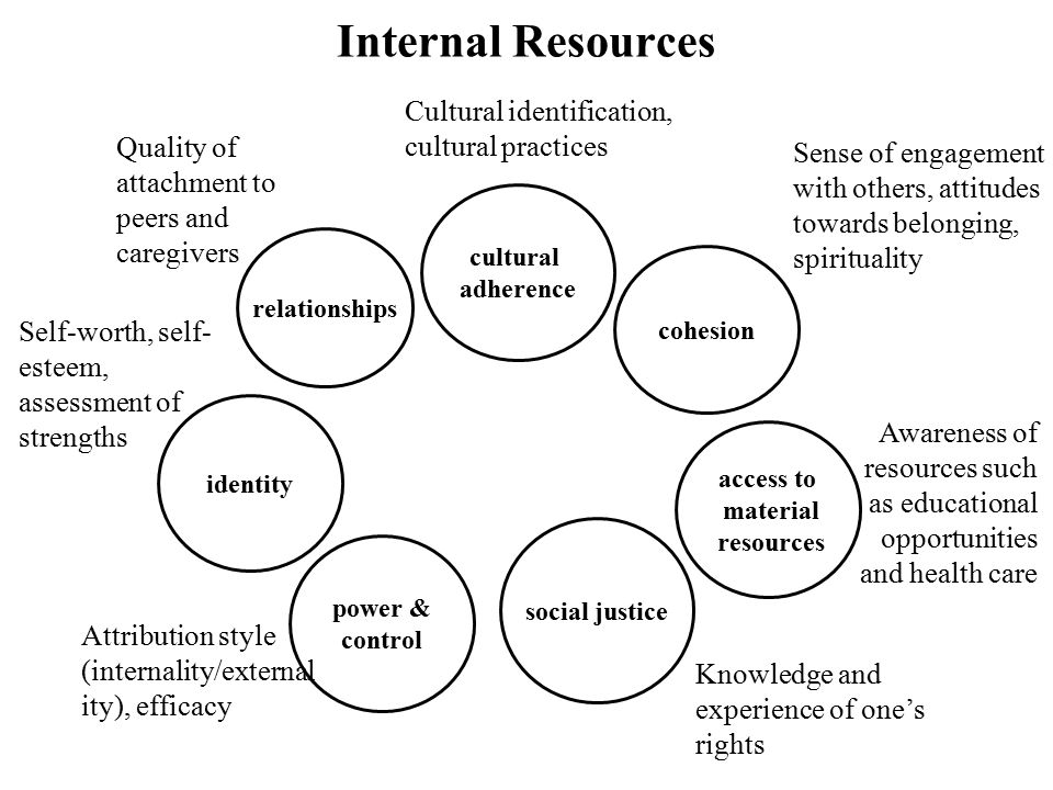 Internal Resources Cultural identification, cultural practices
