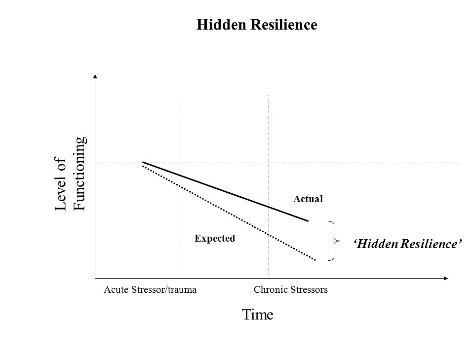 Hidden Resilience Level of Functioning Time 'Hidden Resilience' Actual