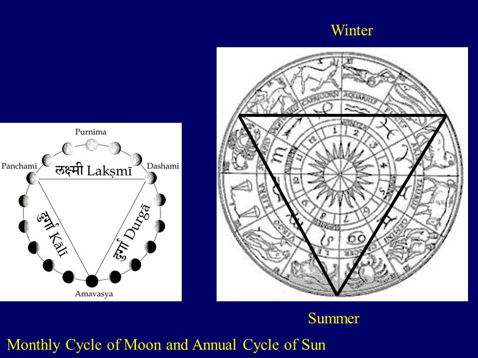 Winter Summer Monthly Cycle of Moon and Annual Cycle of Sun
