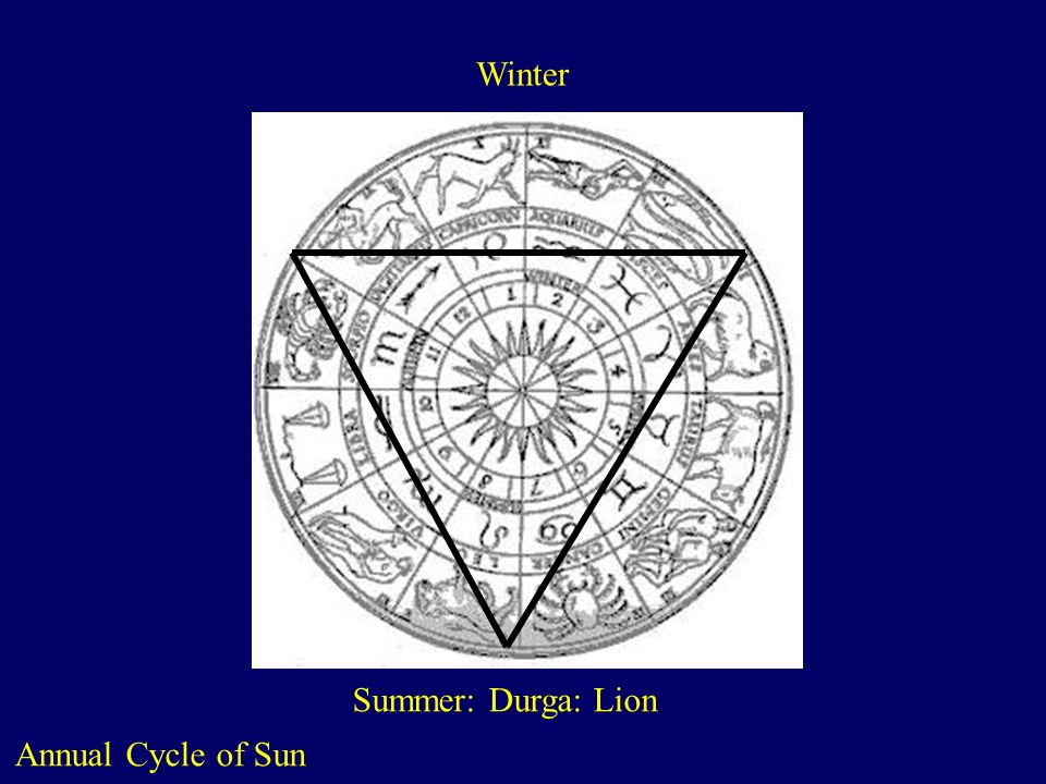 Winter Summer: Durga: Lion Annual Cycle of Sun