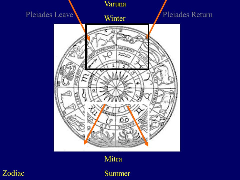 Varuna Winter Pleiades Leave Pleiades Return Mitra Summer Zodiac