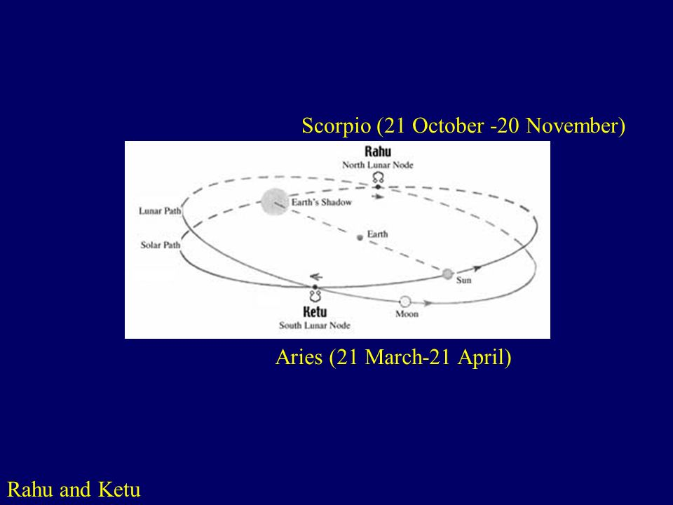 Rahu and Ketu Scorpio (21 October -20 November)