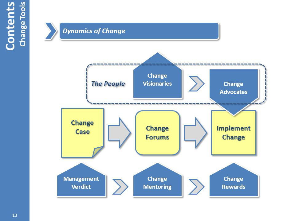 Contents Change Tools Dynamics of Change The People Change Case