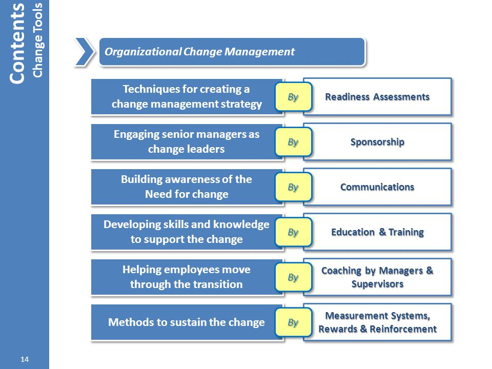 Contents Change Tools Organizational Change Management