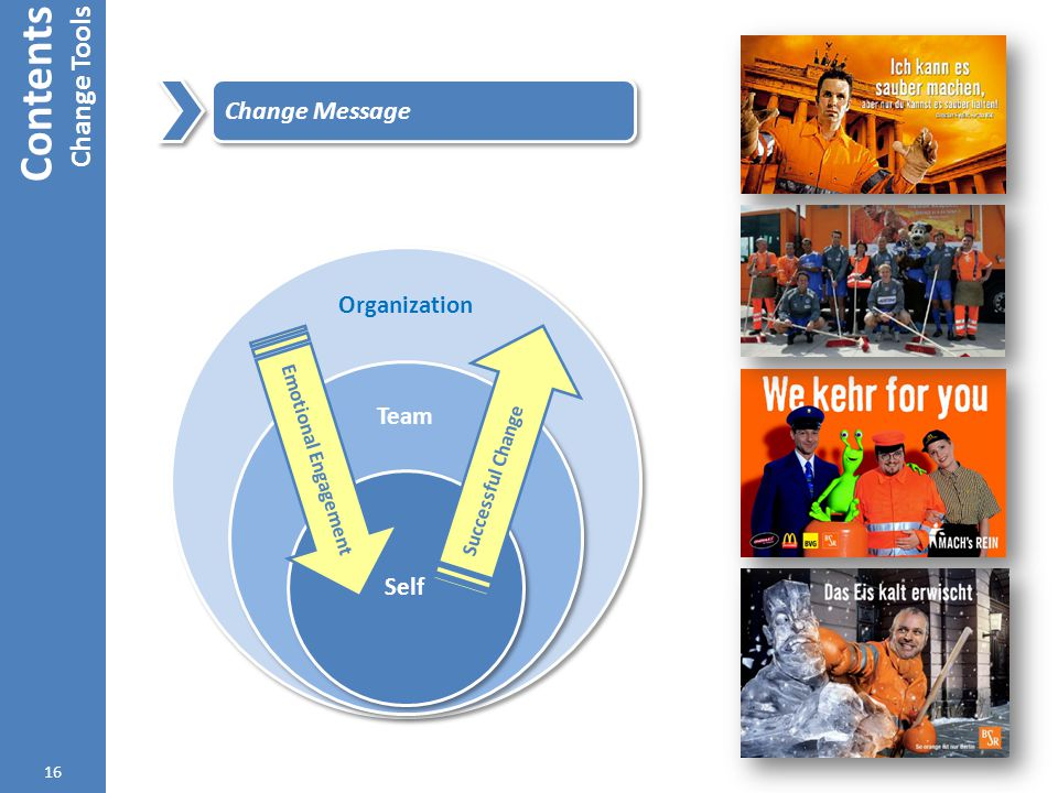 Contents Change Tools Change Message Organization Team Self
