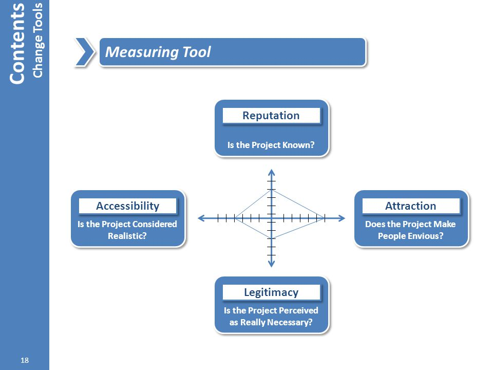 Contents Measuring Tool Change Tools Reputation Accessibility