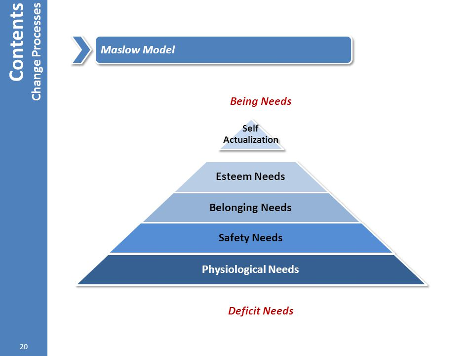 Contents Change Processes Maslow Model Being Needs Esteem Needs