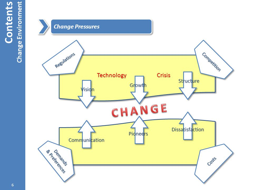 CHANGE Contents Change Environment Change Pressures Technology Crisis
