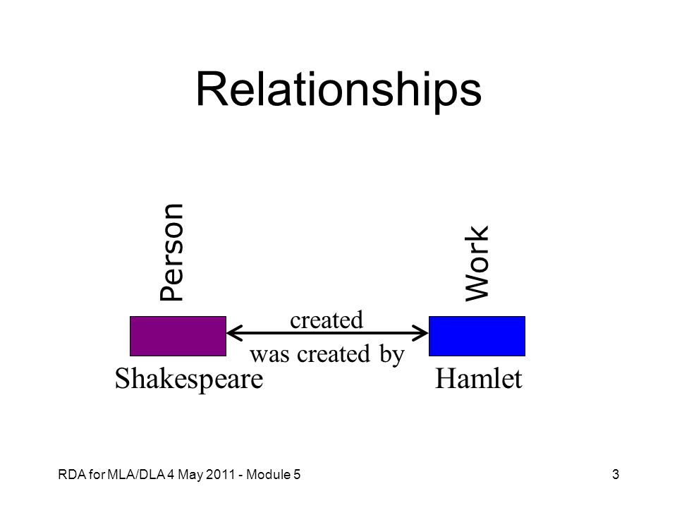 Relationships Person Work Shakespeare Hamlet created was created by