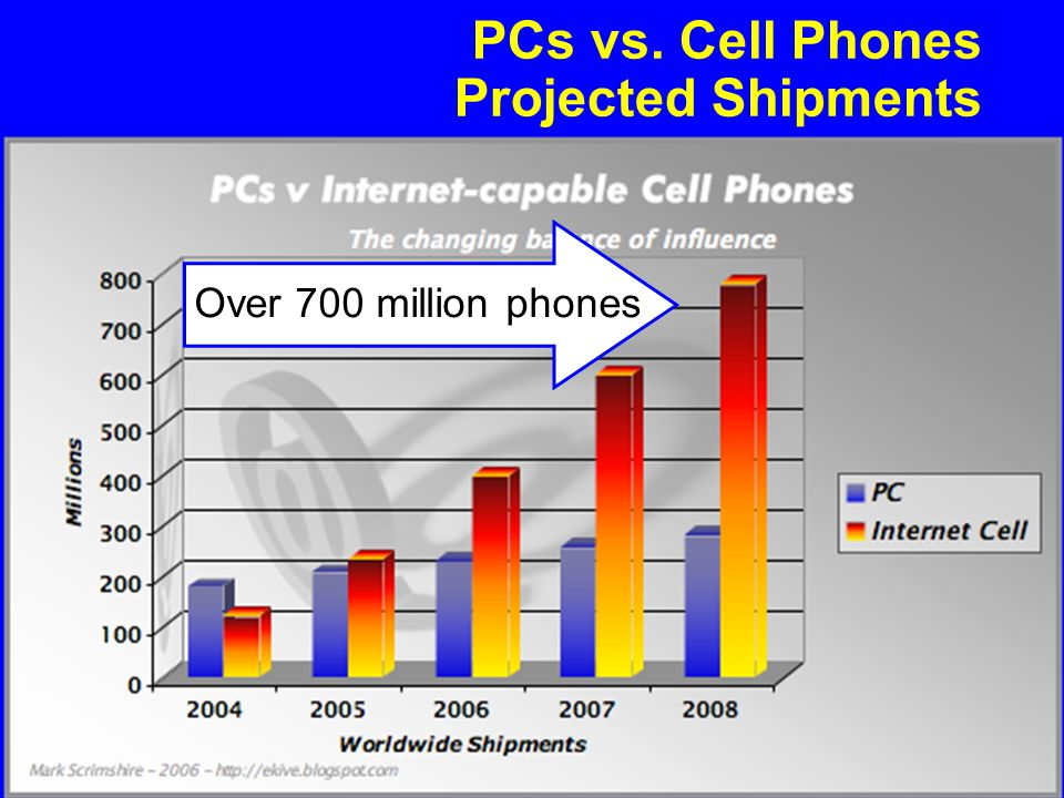 PCs vs. Cell Phones Projected Shipments