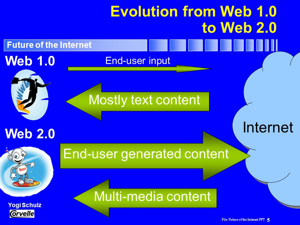 Evolution from Web 1.0 to Web 2.0