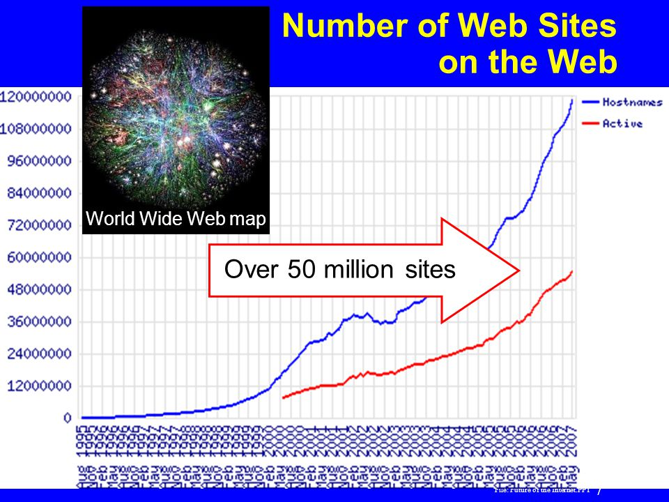 Number of Web Sites on the Web