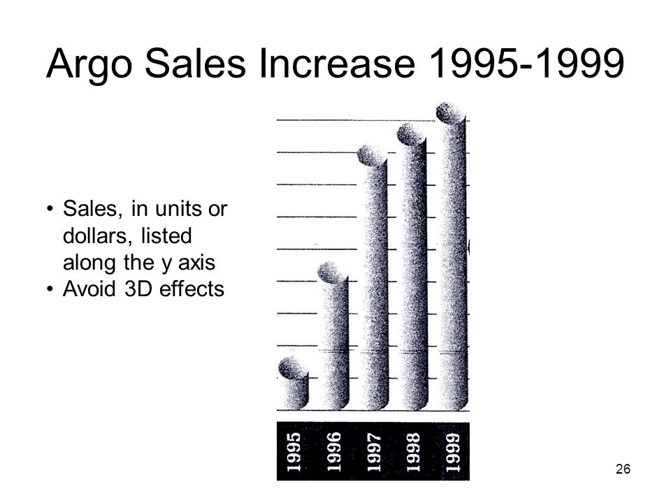 Argo Sales Increase 1995-1999 Sales, in units or dollars, listed along the y axis Avoid 3D effects