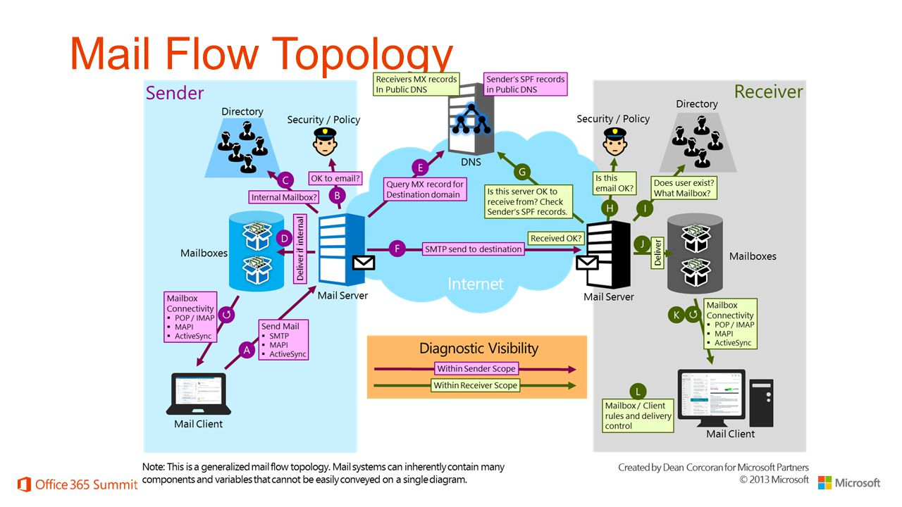 Mail Flow Topology Instructor: Keep at a high level, this will be discussed in more depth later in this section.