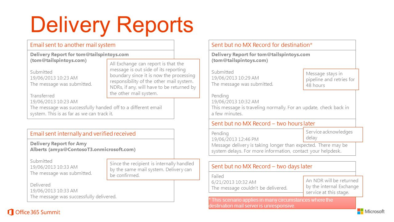Delivery Reports Email sent to another mail system