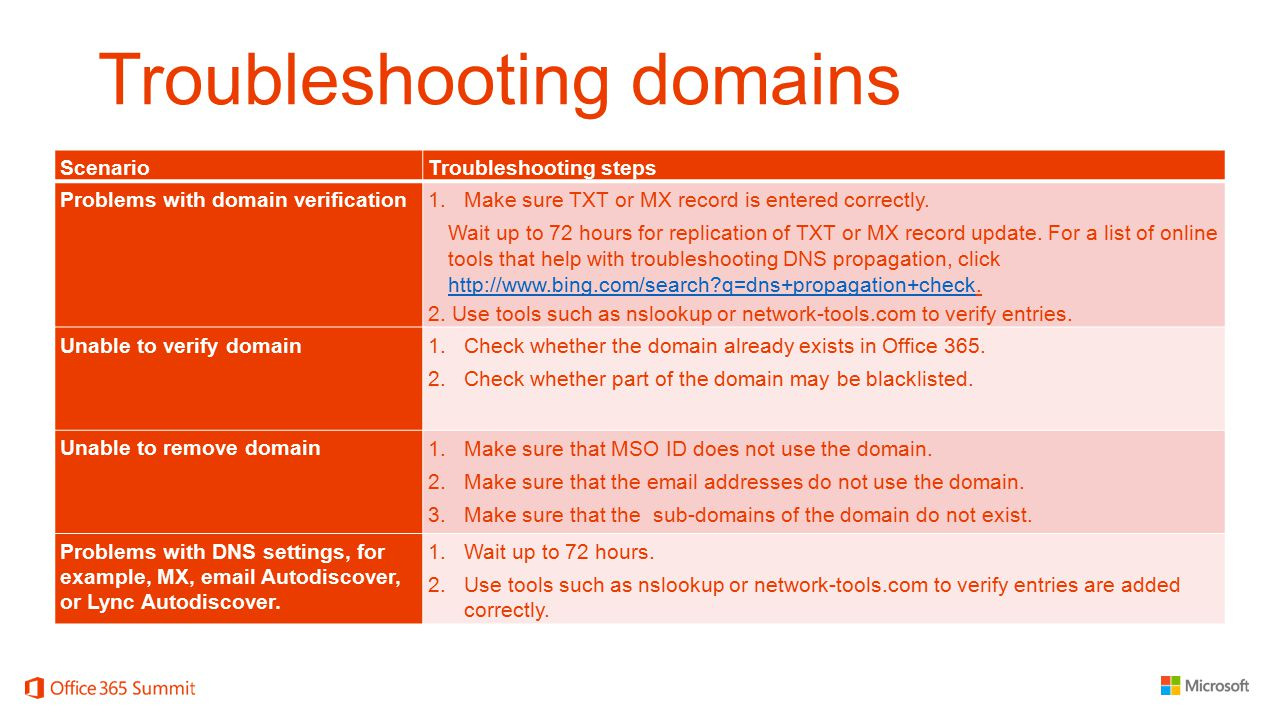 Troubleshooting domains