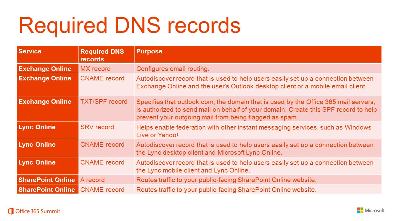Required DNS records Service Required DNS records Purpose