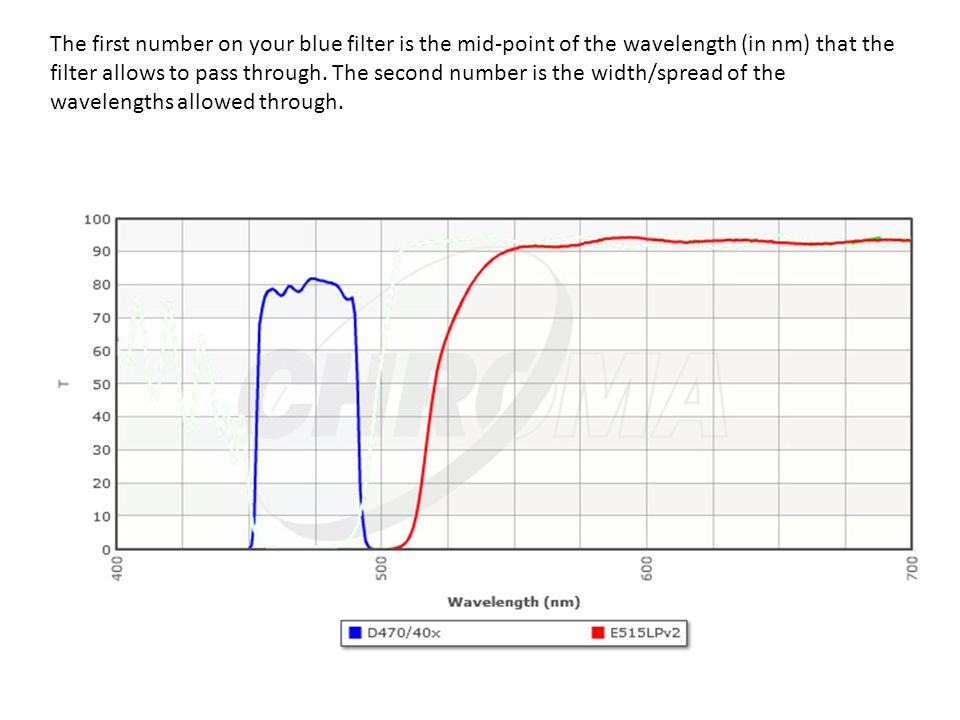 The first number on your blue filter is the mid-point of the wavelength (in nm) that the filter allows to pass through.