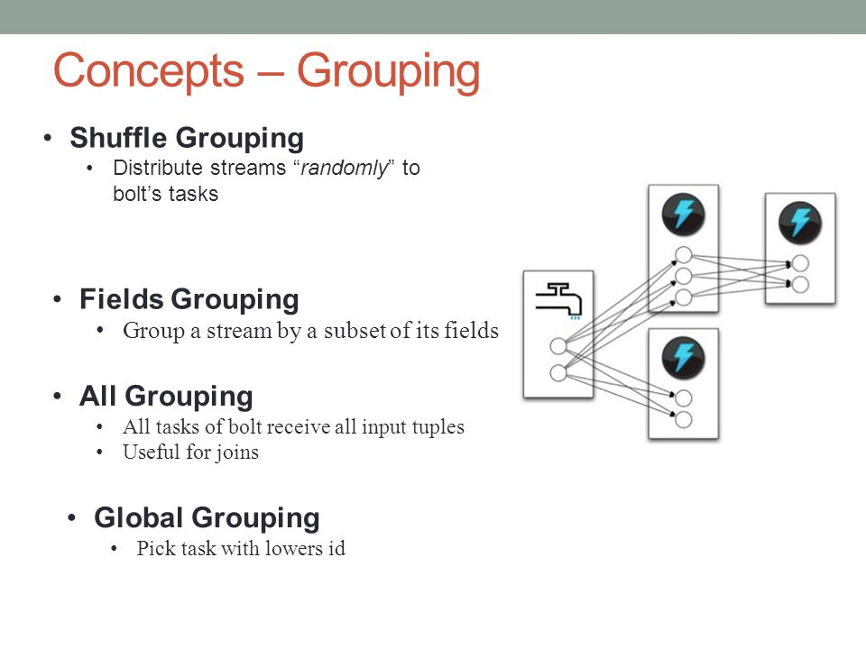 Concepts – Grouping Shuffle Grouping Fields Grouping All Grouping