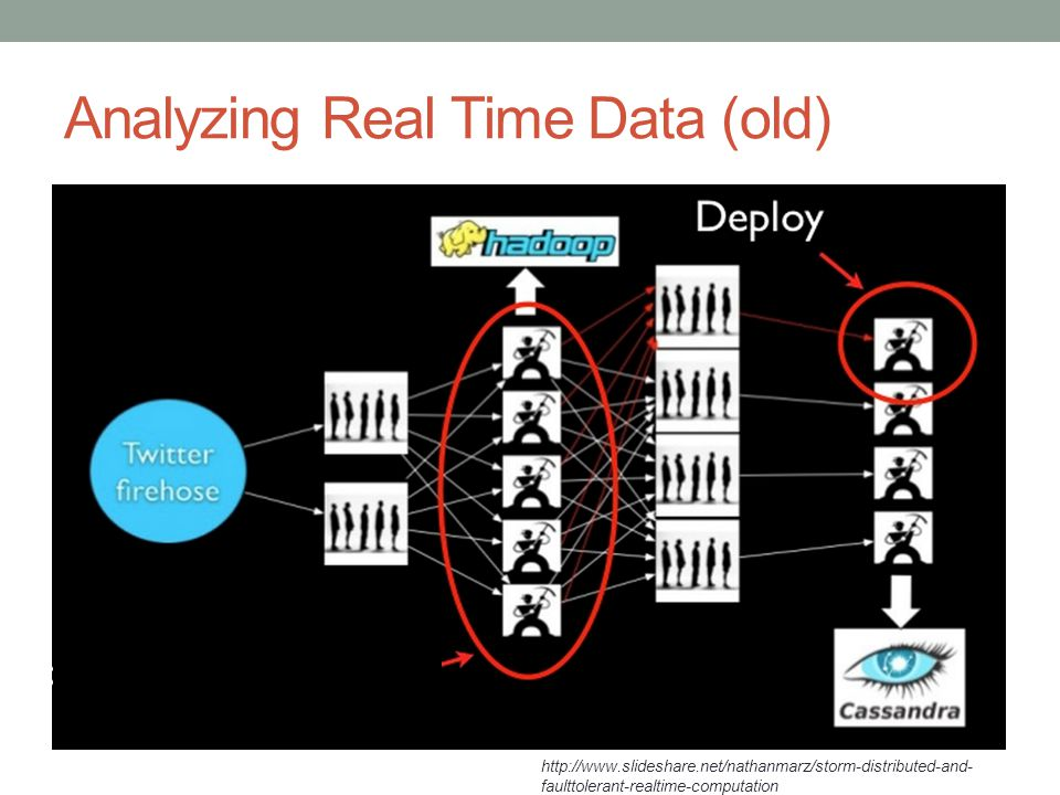 Analyzing Real Time Data (old)