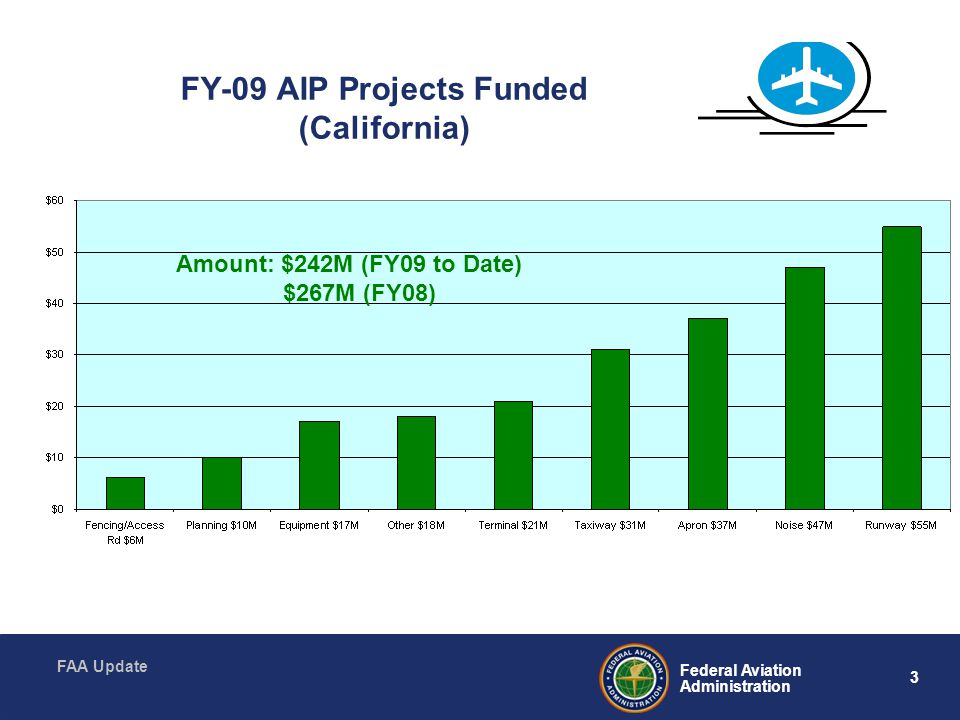 FY-09 AIP Projects Funded (California)