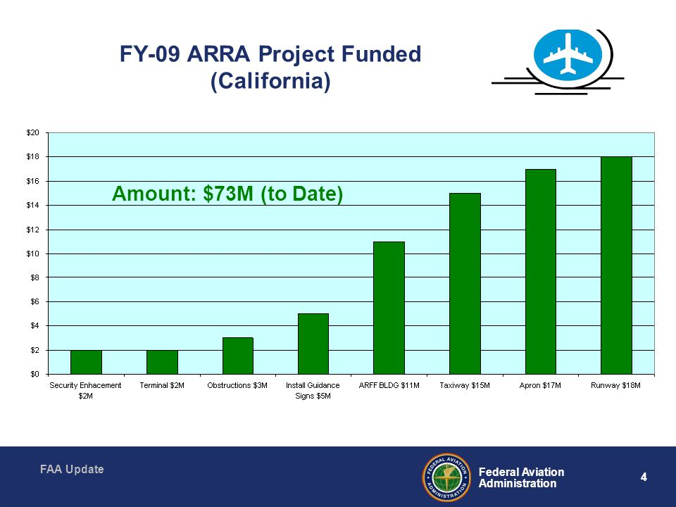 FY-09 ARRA Project Funded (California)