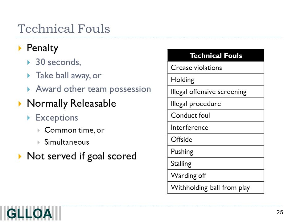 Technical Fouls Penalty Normally Releasable Not served if goal scored
