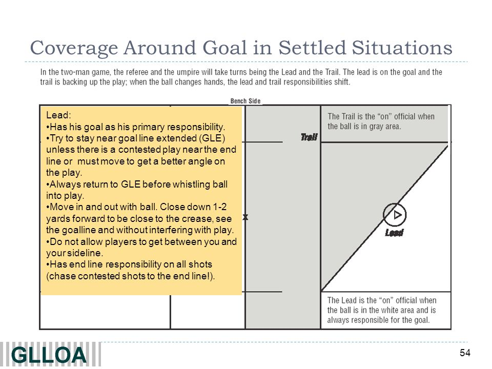 Coverage Around Goal in Settled Situations